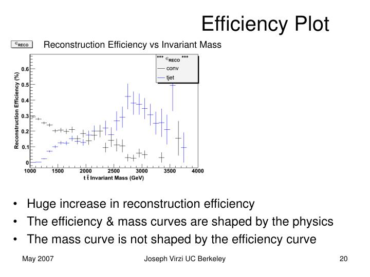 Efficiency Plot