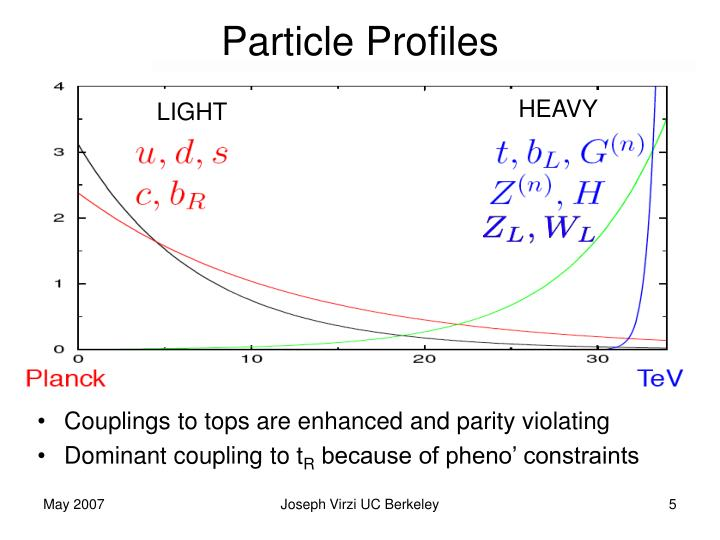 Particle Profiles