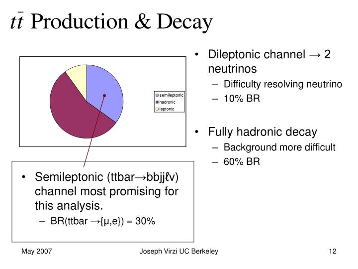 Dileptonic channel