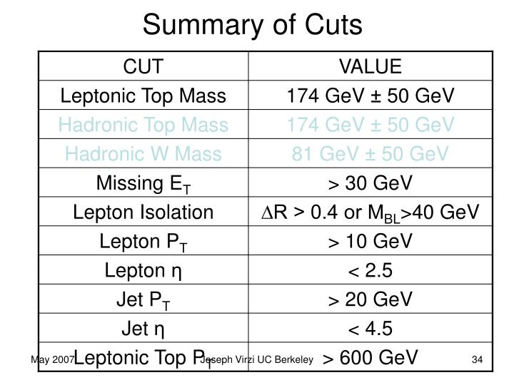 Summary of Cuts
