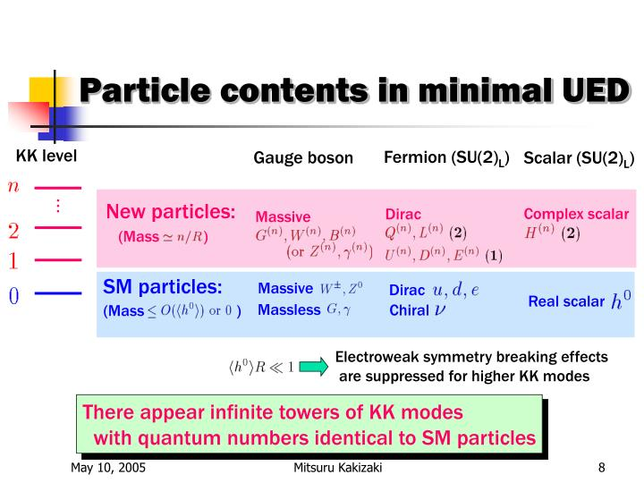Particle contents in minimal UED
