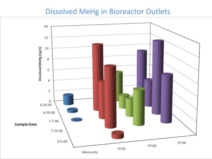 Dissolved MeHg in Bioreactor Outlets