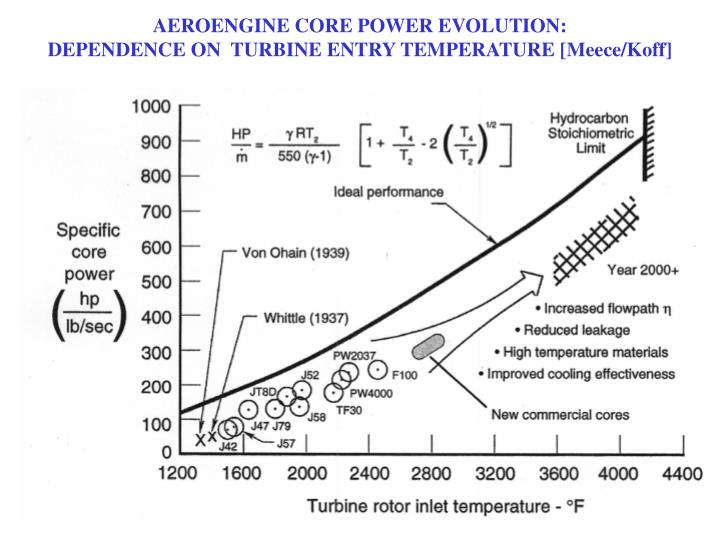AEROENGINE CORE POWER EVOLUTION: