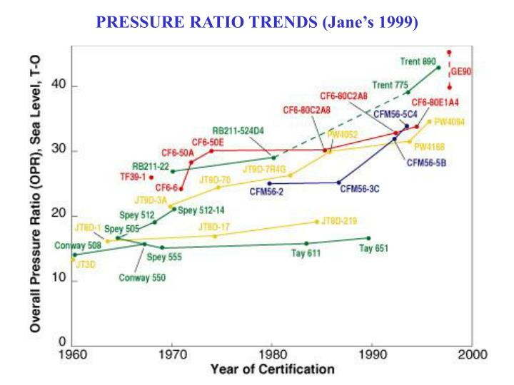 PRESSURE RATIO TRENDS (Jane's 1999)