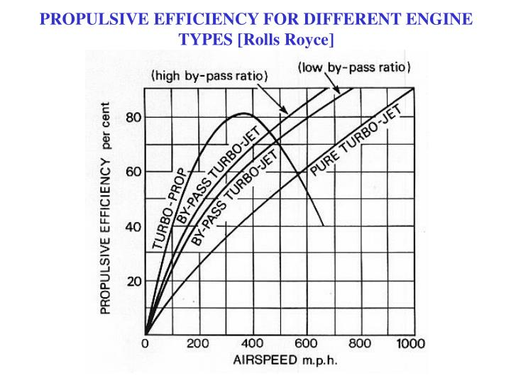 PROPULSIVE EFFICIENCY FOR DIFFERENT ENGINE TYPES [Rolls Royce]