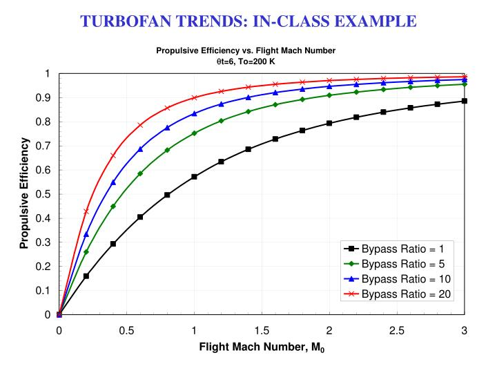 TURBOFAN TRENDS: IN-CLASS EXAMPLE