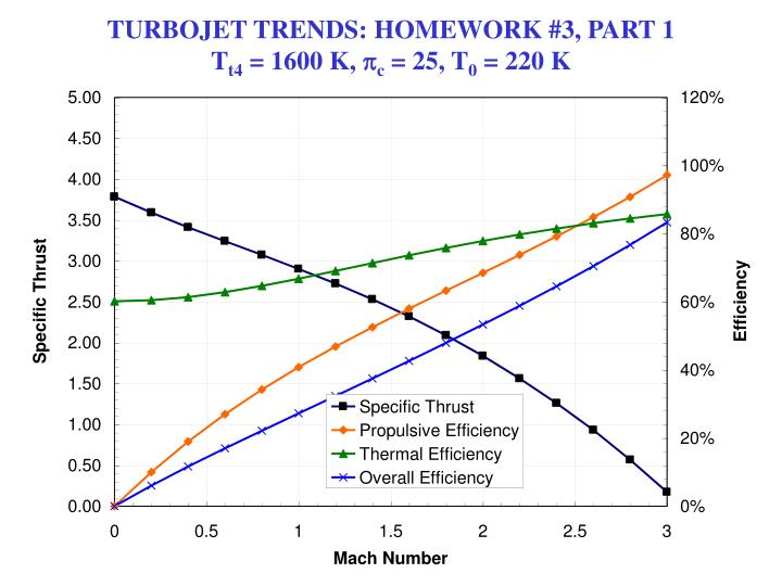 TURBOJET TRENDS: HOMEWORK #3, PART 1