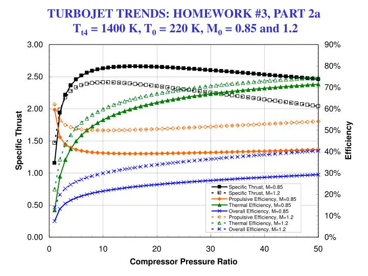 TURBOJET TRENDS: HOMEWORK #3, PART 2a