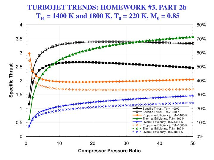 TURBOJET TRENDS: HOMEWORK #3, PART 2b