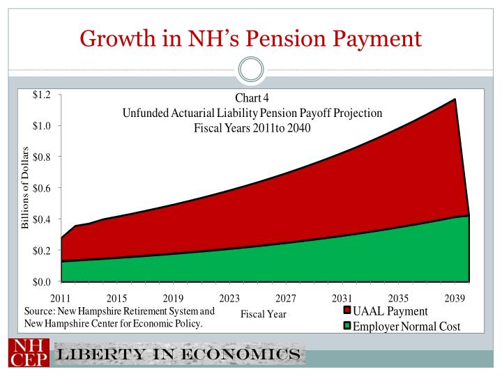 Growth in NH's Pension Payment