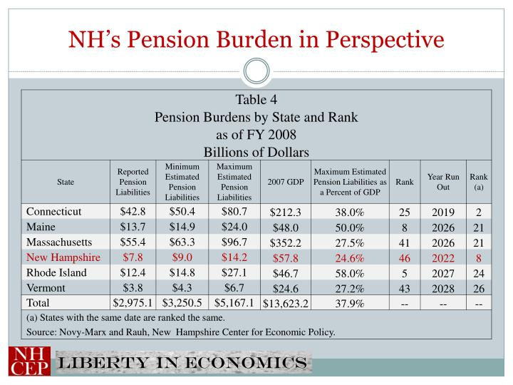 NH's Pension Burden in Perspective