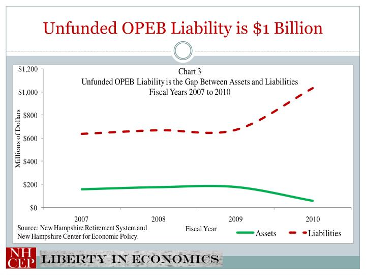 Unfunded OPEB Liability is $1 Billion