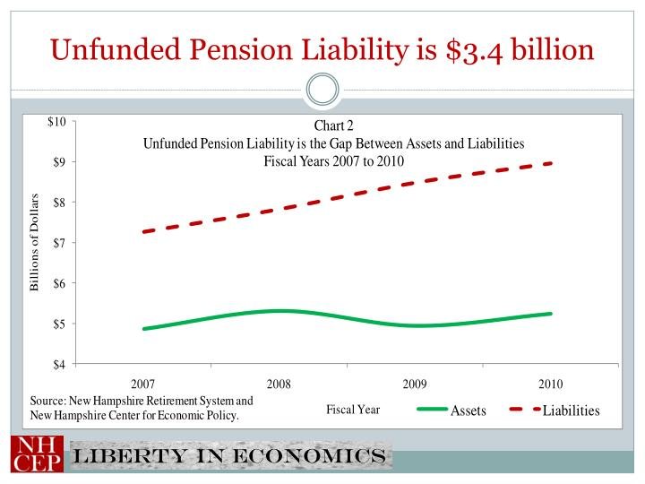 Unfunded Pension Liability is $3.4 billion