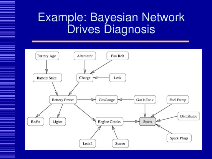 Example: Bayesian Network Drives Diagnosis