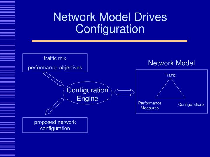 Network model drives configuration