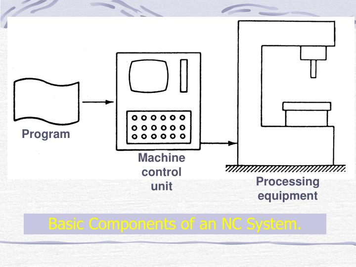 Basic Components of an NC System.