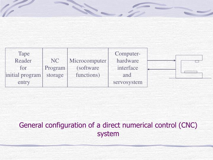 General configuration of a direct numerical control (CNC) system