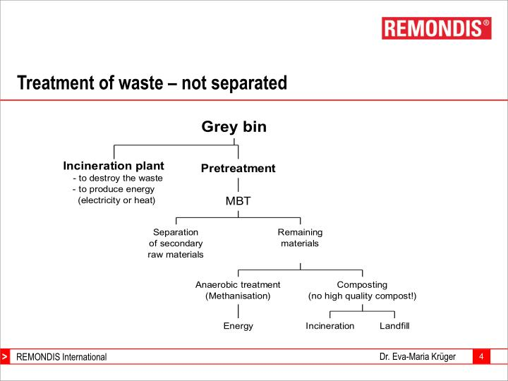 Treatment of waste – not separated