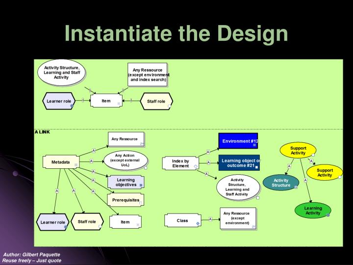 Instantiate the Design