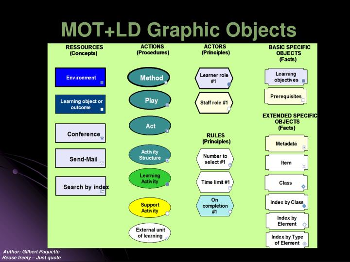 MOT+LD Graphic Objects