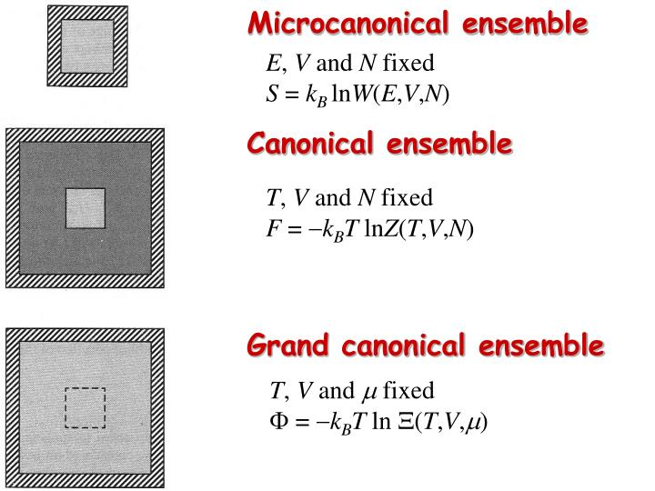 Microcanonical ensemble