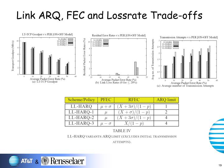 Link ARQ, FEC and Lossrate Trade-offs