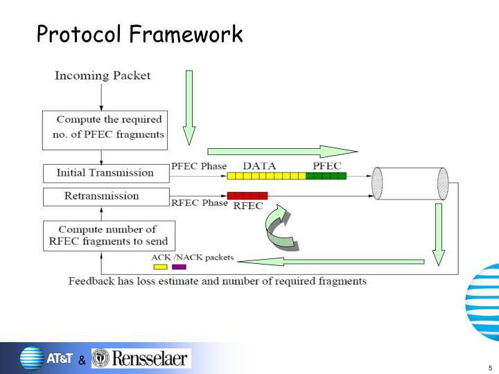 Protocol Framework