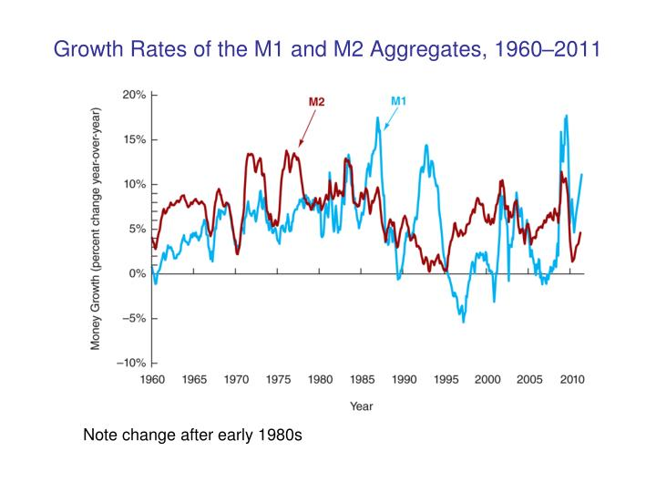 Growth Rates of the M1 and M2 Aggregates, 1960–2011