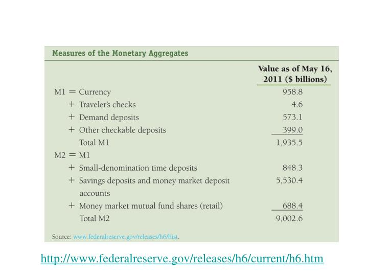 http://www.federalreserve.gov/releases/h6/current/h6.htm
