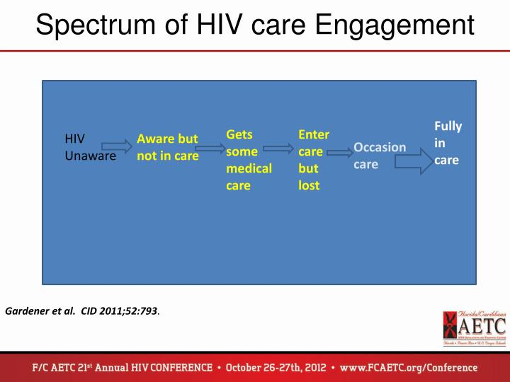 Spectrum of HIV care Engagement