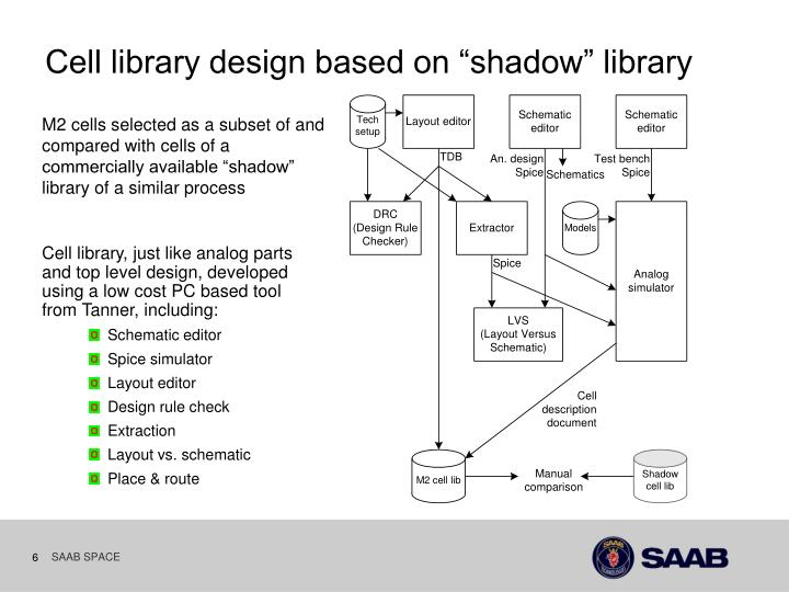 "Cell library design based on ""shadow"" library"