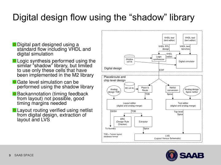 "Digital design flow using the ""shadow"" library"