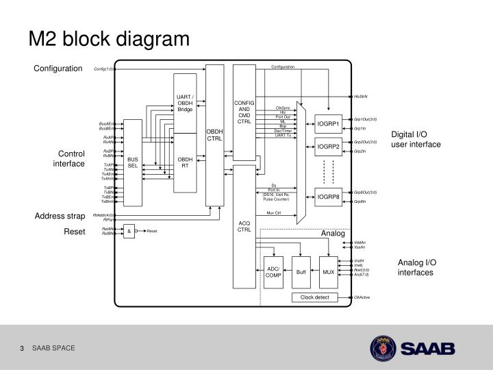 M2 block diagram