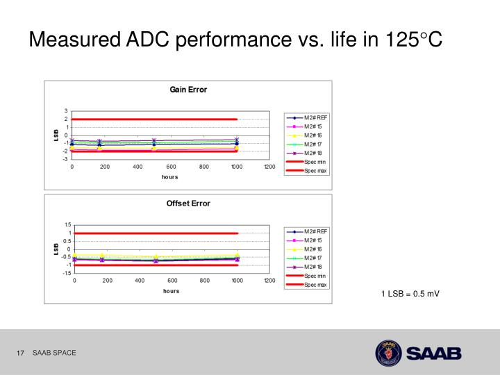 Measured ADC performance vs. life in 125