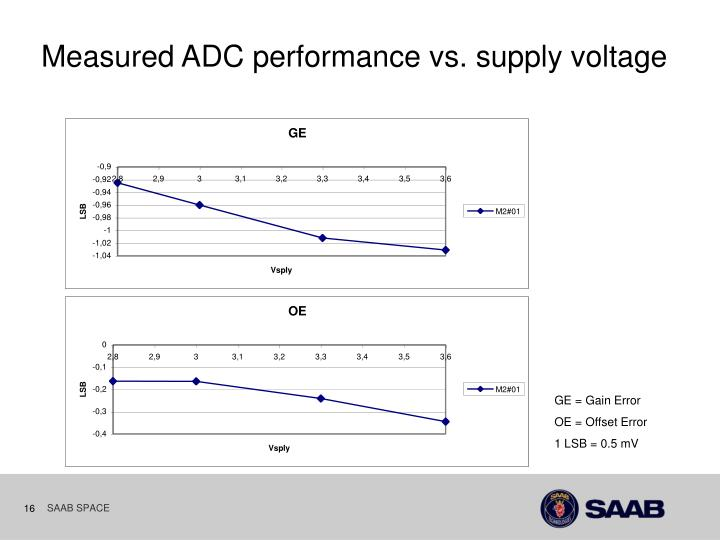 Measured ADC performance vs. supply voltage
