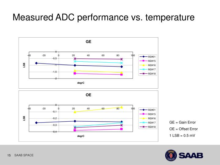 Measured ADC performance vs. temperature