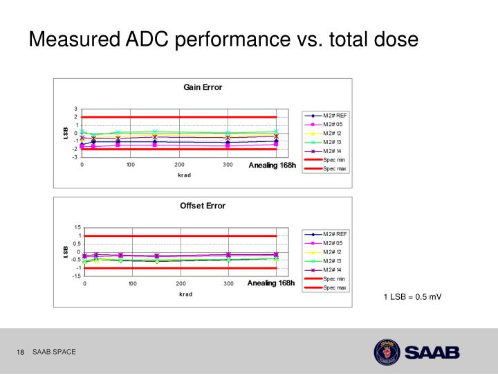 Measured ADC performance vs. total dose