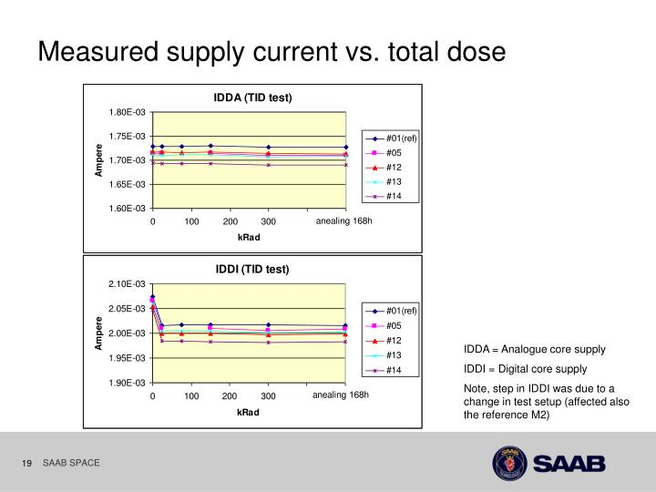 Measured supply current vs. total dose