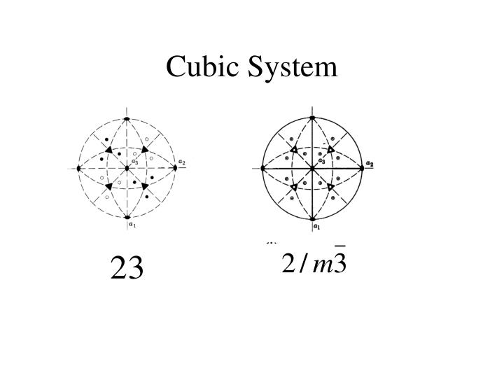 Cubic System