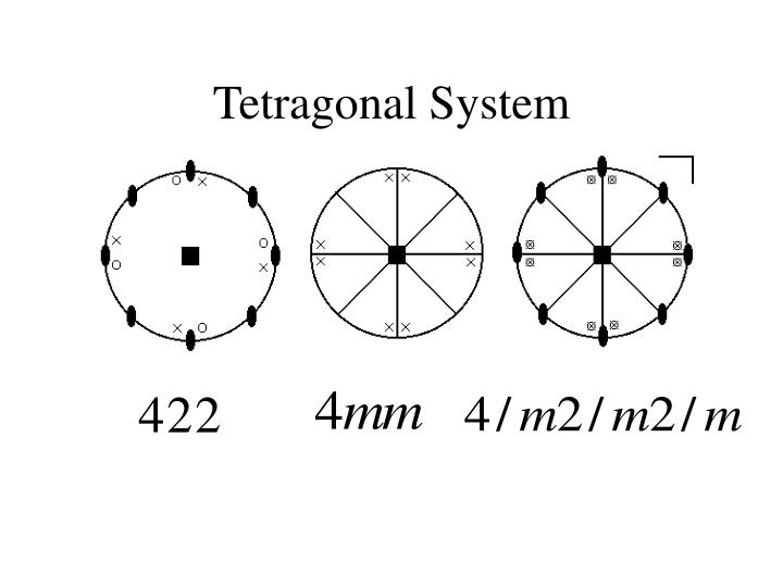 Tetragonal System