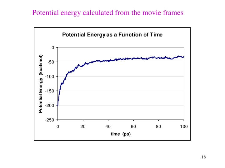 Potential energy calculated from the movie frames