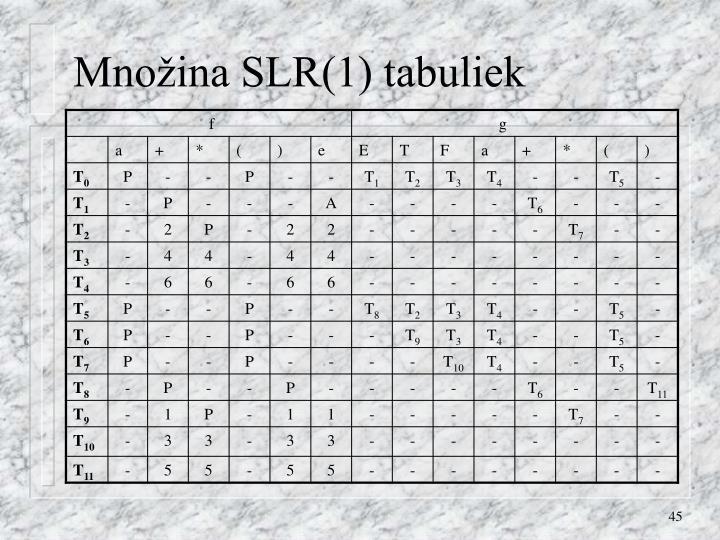 Množina SLR(1) tabuliek