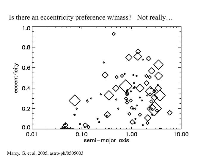 Is there an eccentricity preference w/mass?   Not really…