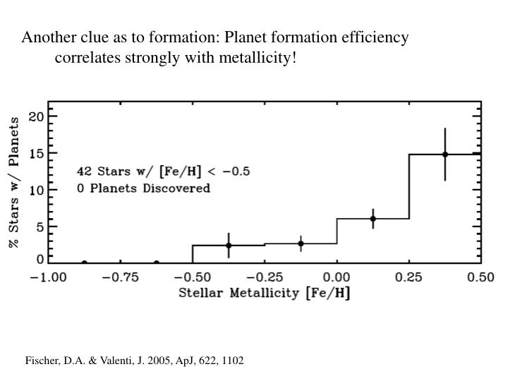 Another clue as to formation: Planet formation efficiency