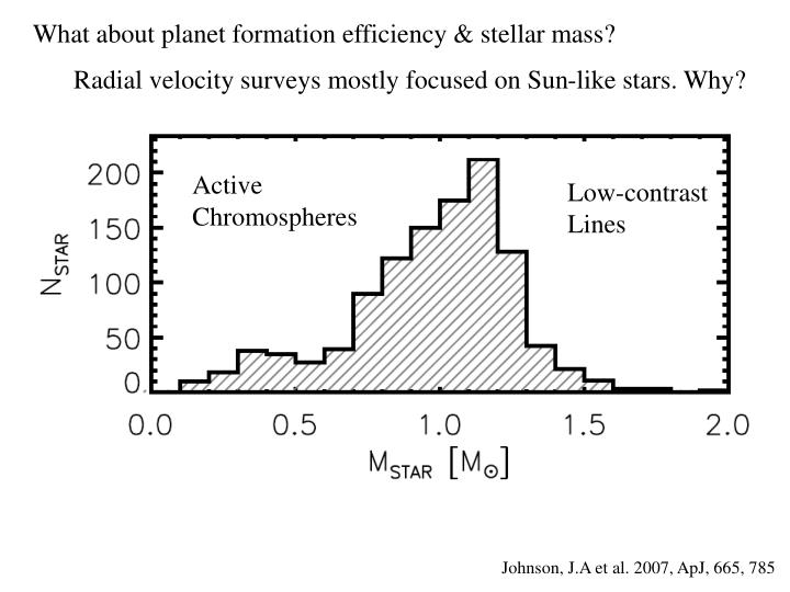 What about planet formation efficiency & stellar mass?