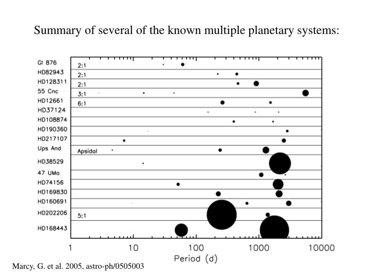 Summary of several of the known multiple planetary systems: