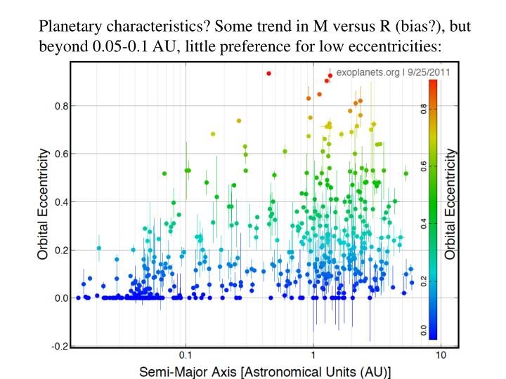 Planetary characteristics? Some trend in M versus R (bias?), but