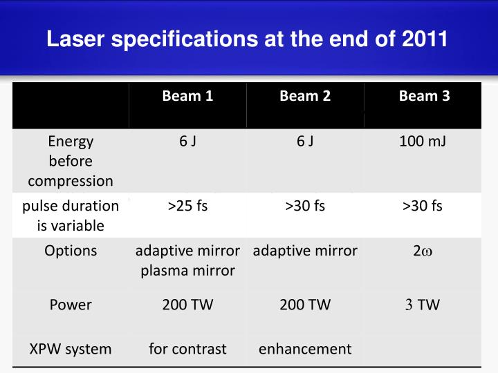 Laser specifications at the end of 2011