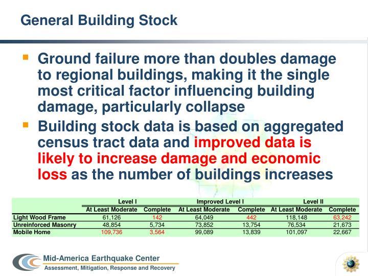 General Building Stock