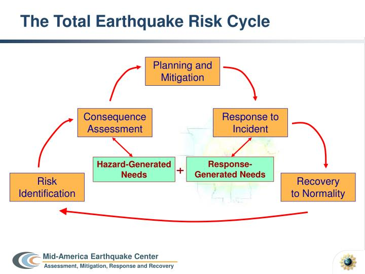 The Total Earthquake Risk Cycle